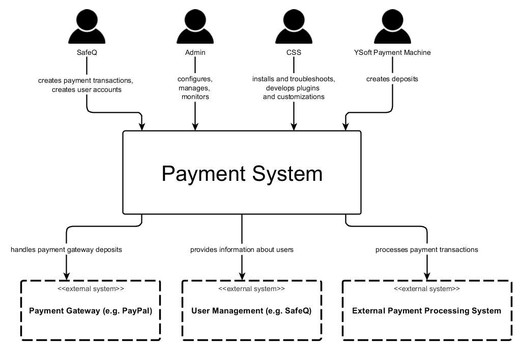 Payment_System_context_diagram
