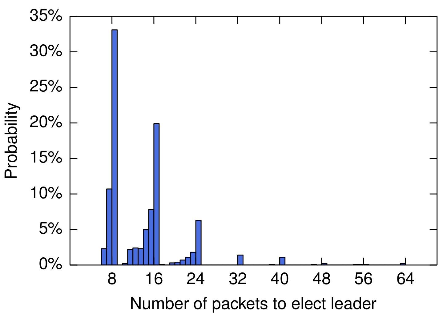 Etcd leader election -- number of packets.